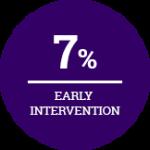 Programs-7%