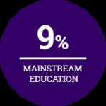 Programs-9%